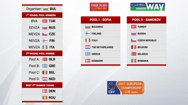 Гледай на запис жребия за Европейското първенство 2017 за момичета до 16 години